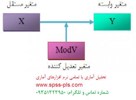 متغیرهای تعدیلگر